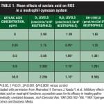 Rosacea, Reactive Oxygen Species, and Azelaic Acid