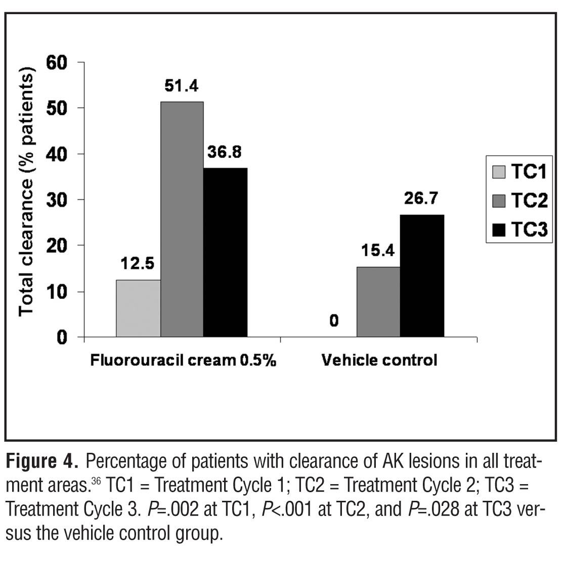 Considerations for Use of Fluorouracil Cream 0 5% for the Treatment