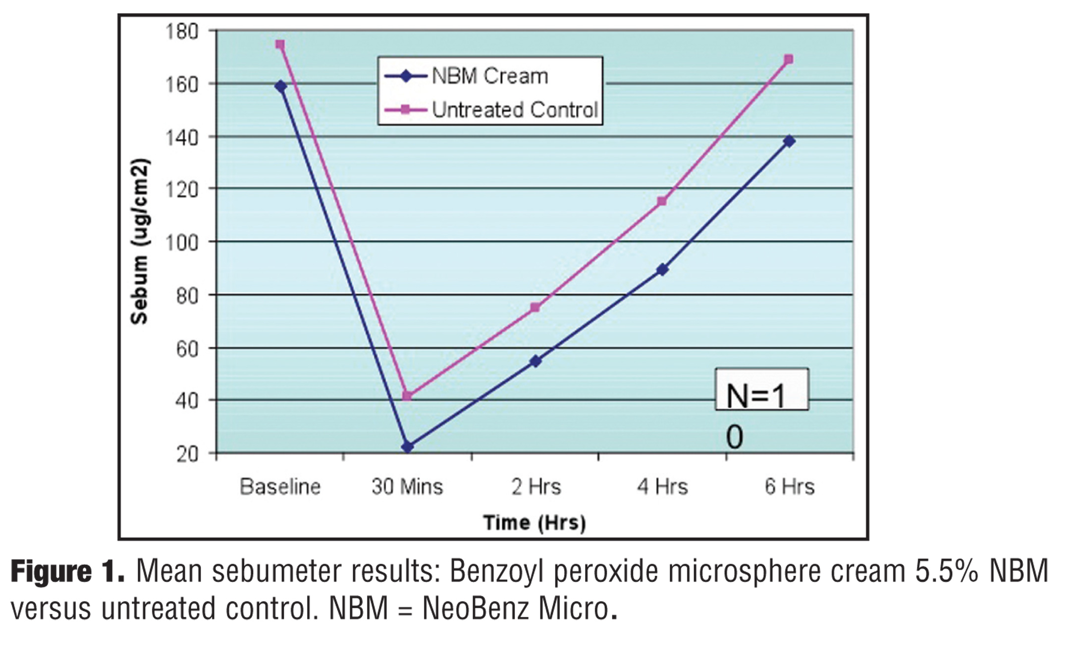Benzoyl Peroxide Microsphere Formulations: What is the Science Supporting Microsphere Vehicle Technology and Clinical Use?