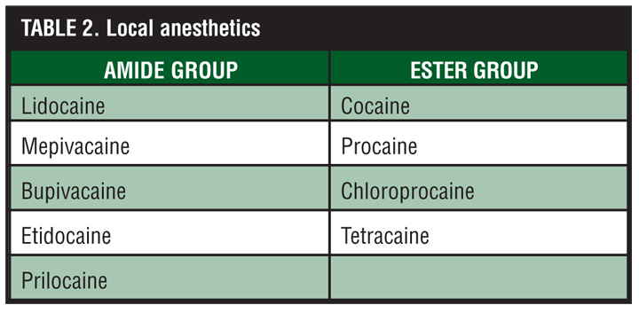 LOCAL ANESTHESIA DRUGS EBOOK