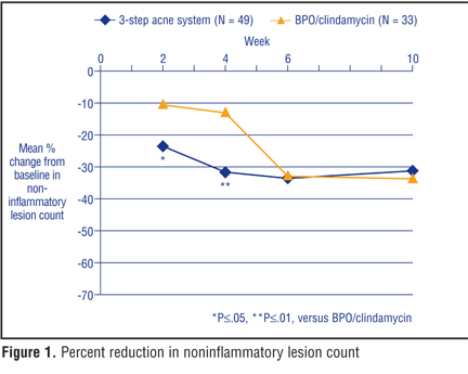 A Three-Step Acne System Containing Solubilized Benzoyl Peroxide versus Benzoyl Peroxide/Clindamycin in Pediatric Patients with Acne