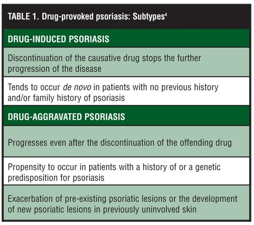 Drug-Provoked Psoriasis: Is It Drug Induced or Drug Aggravated? Understanding Pathophysiology and Clinical Relevance