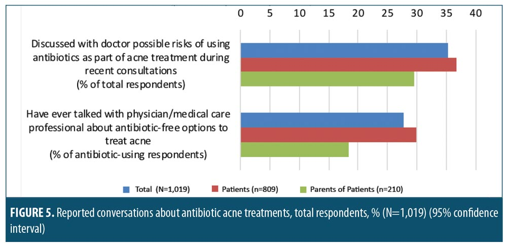 Patient Awareness Of Antimicrobial Resistance And Antibiotic Use In Acne Vulgaris Jcad The Journal Of Clinical And Aesthetic Dermatology