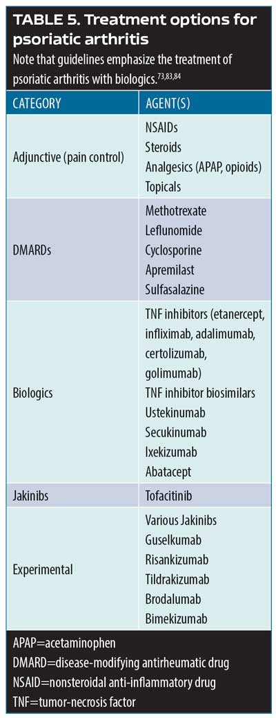 Updates in Psoriasis Management: Based on Selected