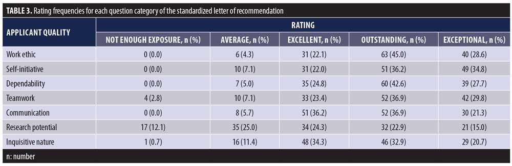 Characterization of the 2016–2017 Dermatology Standardized