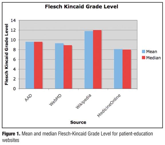 flesch reading ease chart