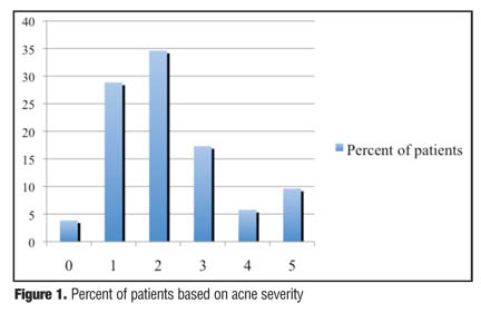 Body Image Disturbance in Patients with Acne Vulgaris