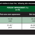 Microneedling Therapy for Atrophic Acne Scars An Objective Evaluation