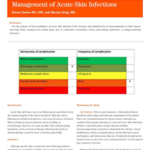 Management of Acute Skin Infections