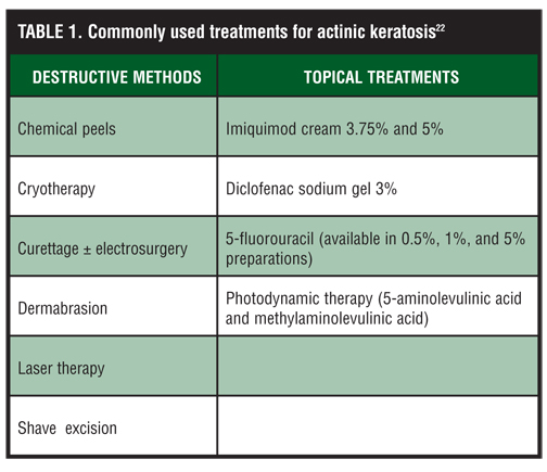 Actinic Keratosis Treatment & Management: Medical Care ...