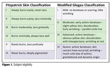 Efficacy and Tolerability of a Facial Serum for Fine Lines, Wrinkles, and Photodamaged Skin