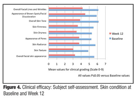 Efficacy and Tolerability of a Facial Serum for Fine Lines, Wrinkles
