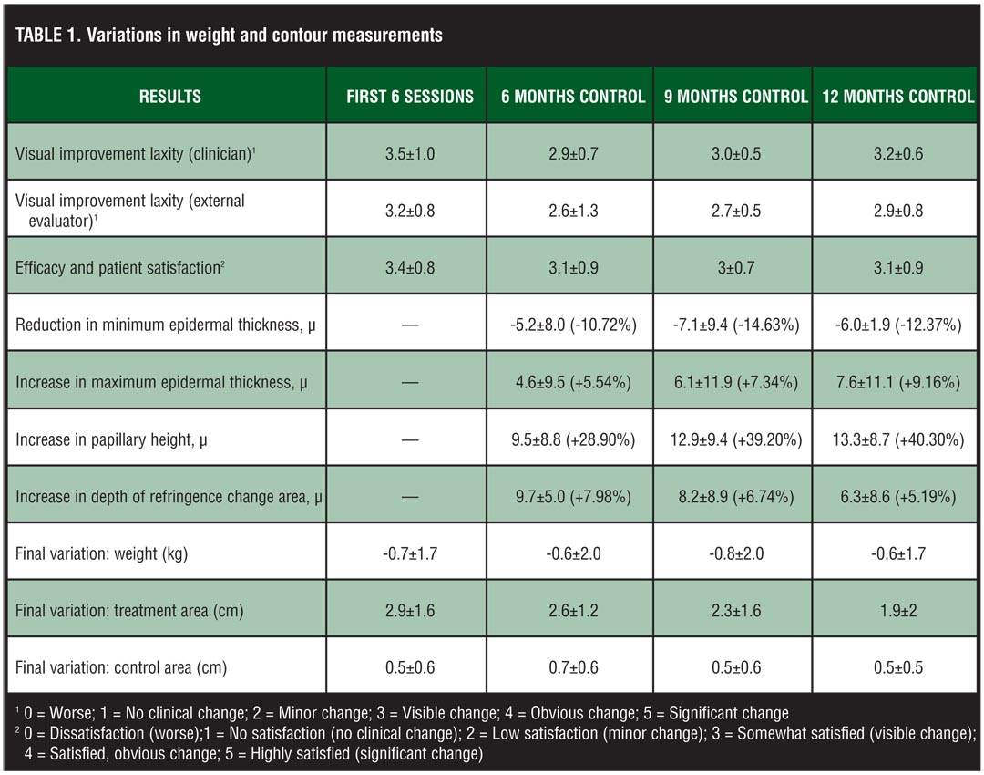 Multisource, Phase-controlled Radiofrequency for Treatment of Skin Laxity: Correlation Between Clinical and In-vivo Confocal Microscopy Results and Real-Time Thermal Changes