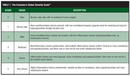 Clindamycin 1.2% Tretinoin 0.025% Gel versus Clindamycin Gel Treatment in Acne Patients: A Focus on Fitzpatrick Skin Types