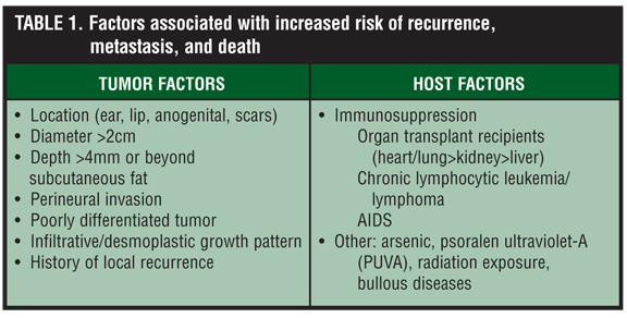 Management of High-Risk Cutaneous Squamous Cell Carcinoma