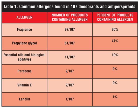 An Overview of Parabens and Allergic Contact Dermatitis