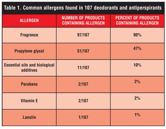 Allergies fragrance